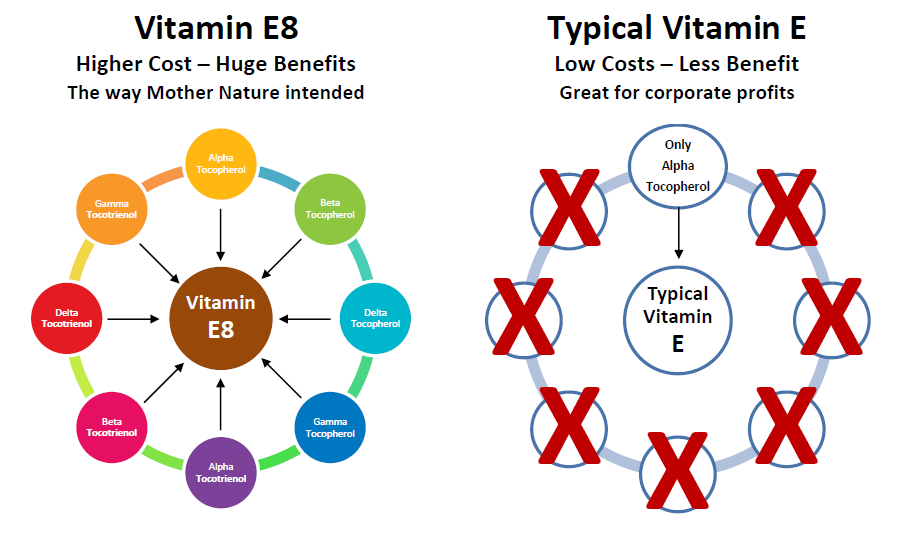 Comparison of typical vitamin E to vitamin E8